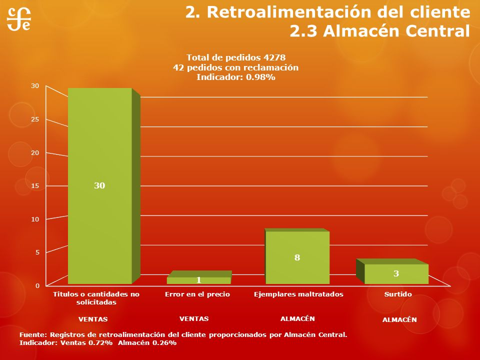 2. Retroalimentación del cliente 2.3 Almacén Central