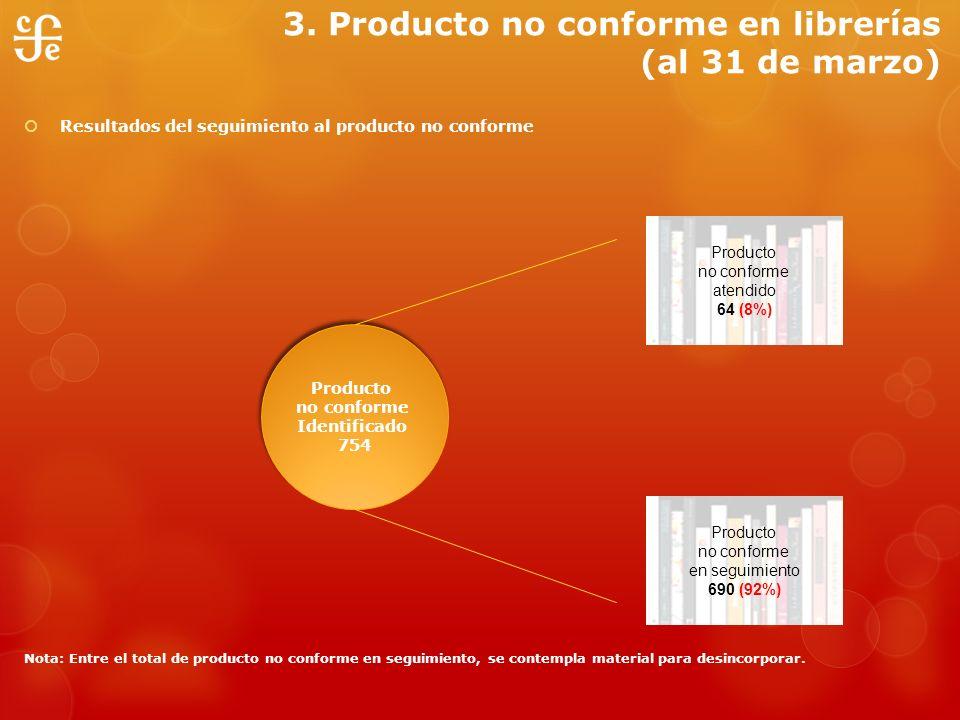 3. Producto no conforme en librerías (al 31 de marzo)