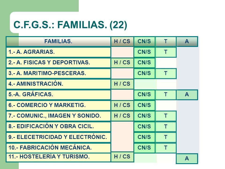 C.F.G.S.: FAMILIAS. (22) FAMILIAS. H / CS CN/S T A 1.- A. AGRARIAS.