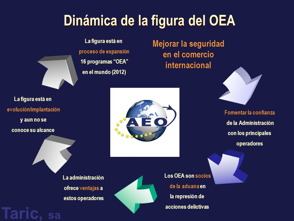 Dinámica de la figura del OEA