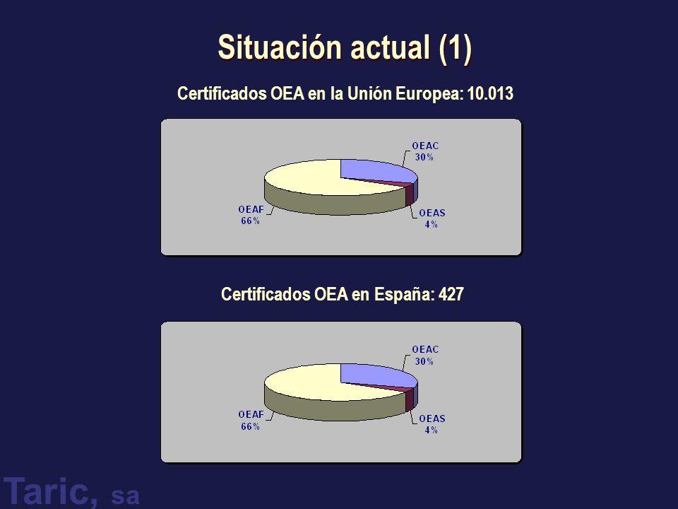 Situación actual (1) Certificados OEA en la Unión Europea: 10.013