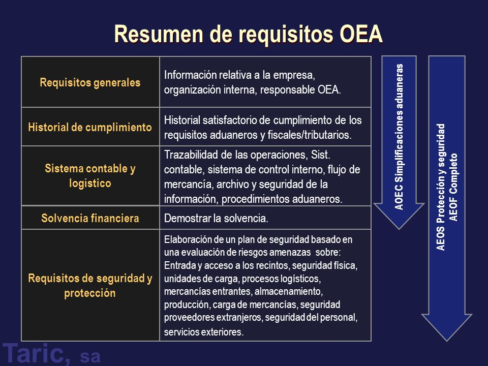 Resumen de requisitos OEA