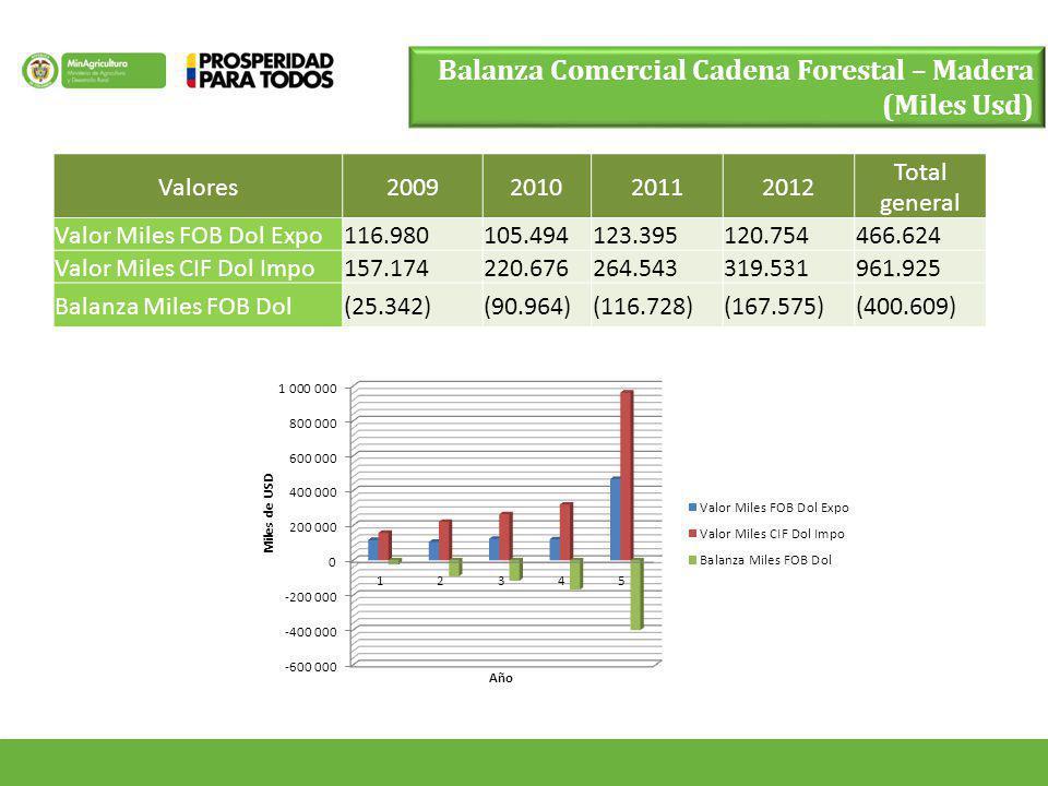 Balanza Comercial Cadena Forestal – Madera (Miles Usd)