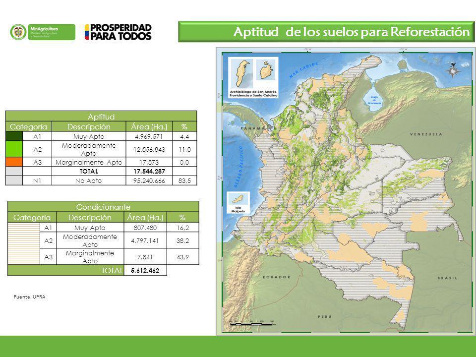 Aptitud de los suelos para Reforestación