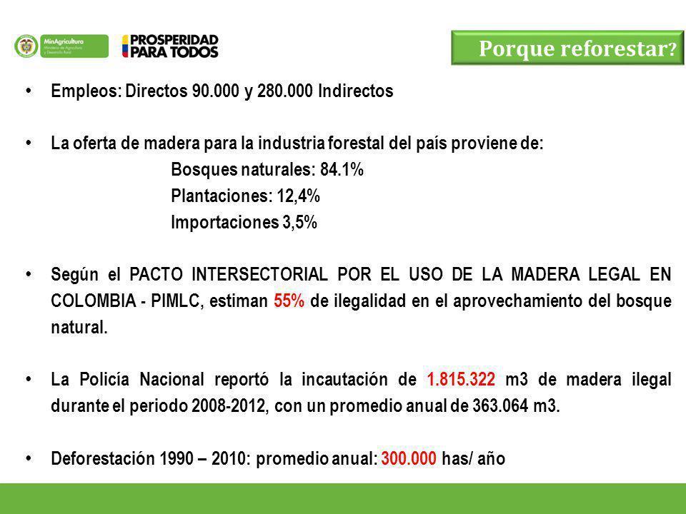 Porque reforestar Empleos: Directos 90.000 y 280.000 Indirectos