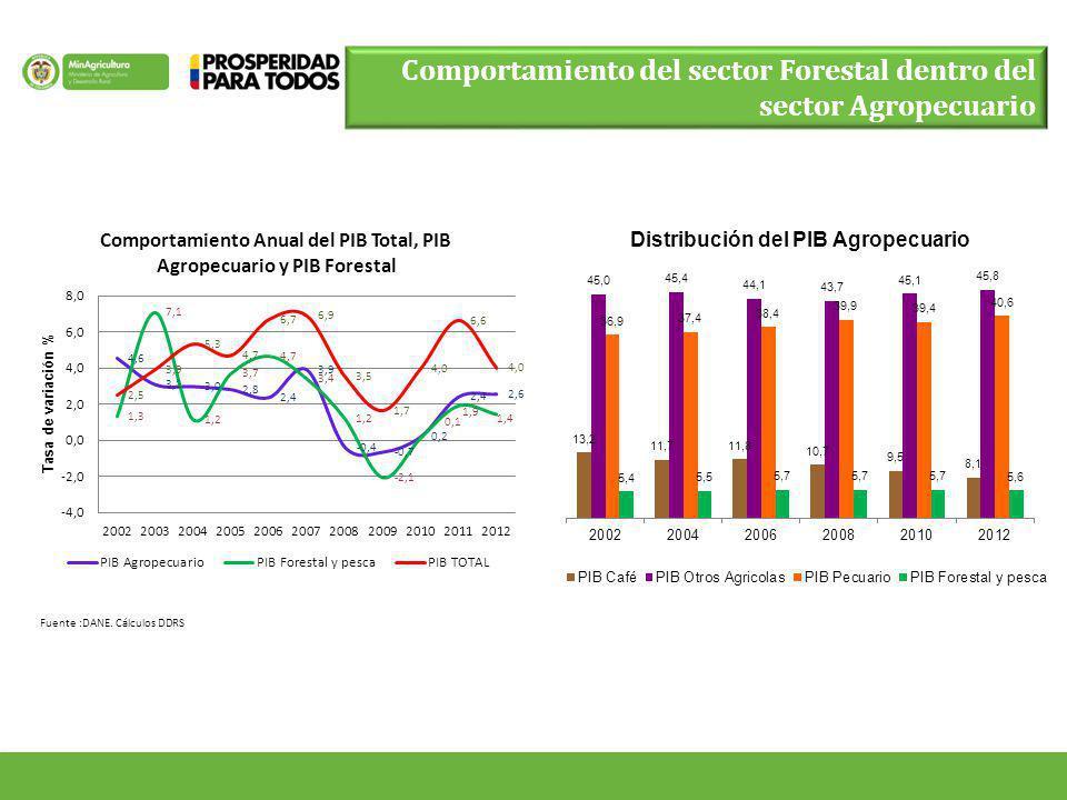Comportamiento del sector Forestal dentro del sector Agropecuario