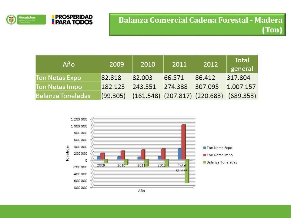 Balanza Comercial Cadena Forestal - Madera (Ton)