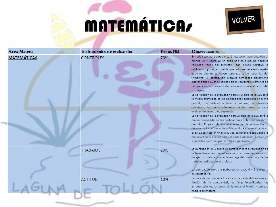 MATEMÁTICAs Área/Materia Instrumentos de evaluación Pesos (%)