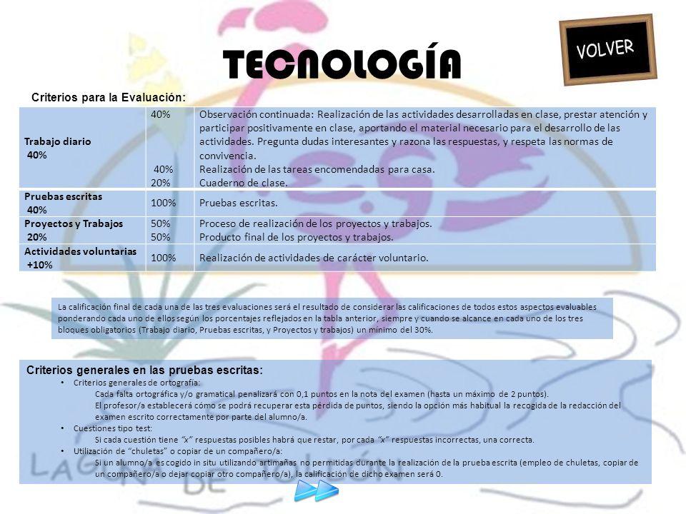 TECNOLOGÍA Criterios para la Evaluación: Trabajo diario 40% 40% 20%