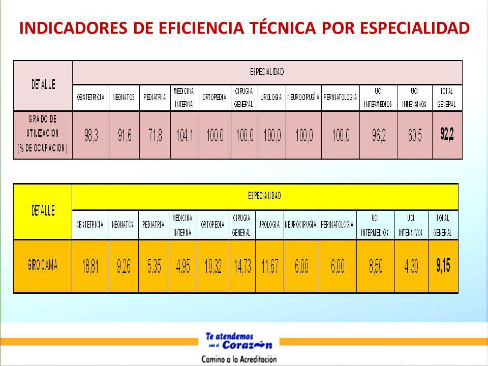 INDICADORES DE EFICIENCIA TÉCNICA POR ESPECIALIDAD