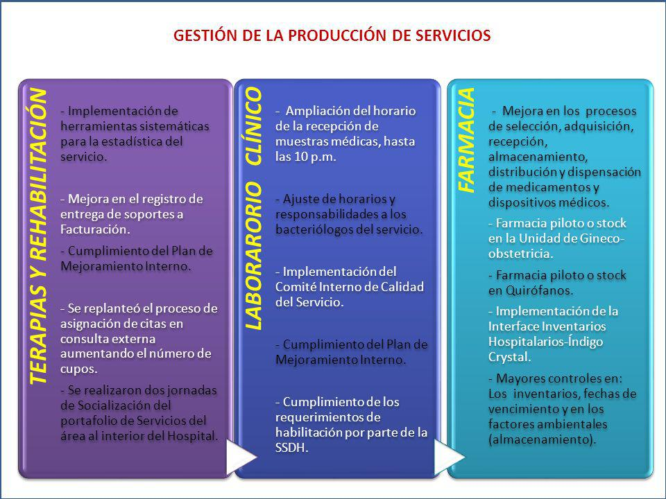 GESTIÓN DE LA PRODUCCIÓN DE SERVICIOS