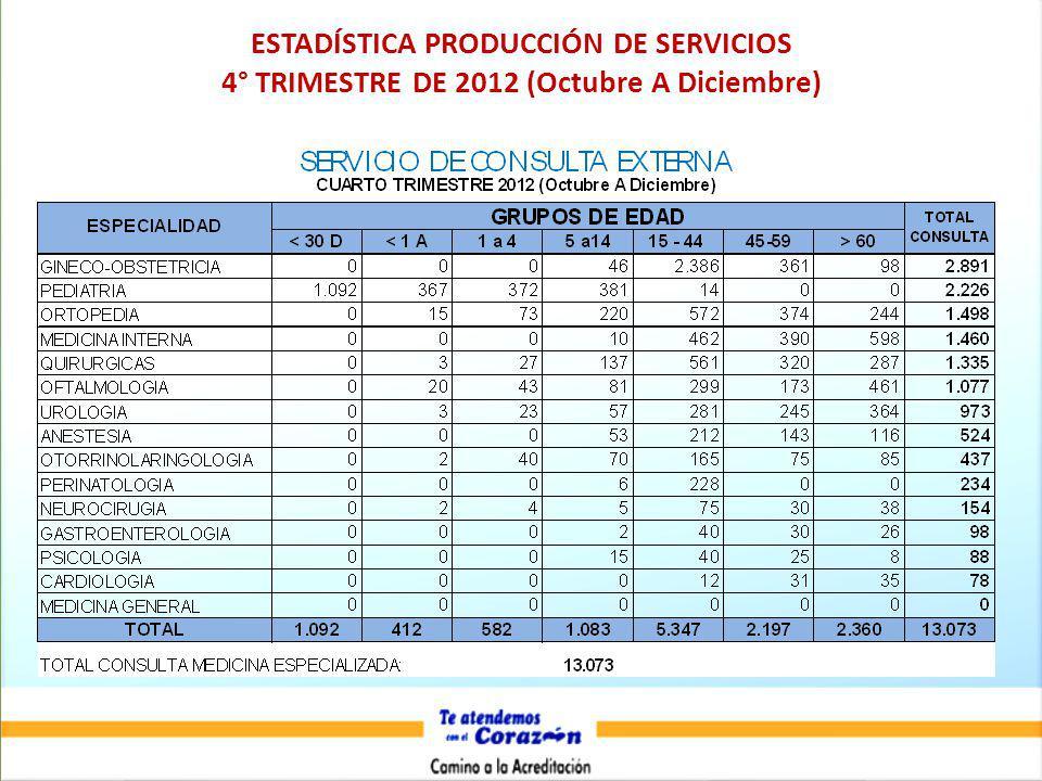 ESTADÍSTICA PRODUCCIÓN DE SERVICIOS 4° TRIMESTRE DE 2012 (Octubre A Diciembre)