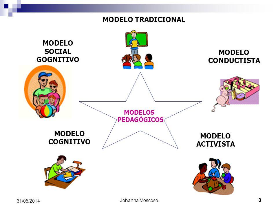 MODELO SOCIAL GOGNITIVO