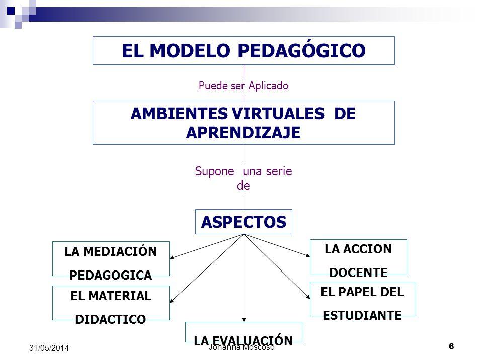 EL MODELO PEDAGÓGICO AMBIENTES VIRTUALES DE APRENDIZAJE ASPECTOS