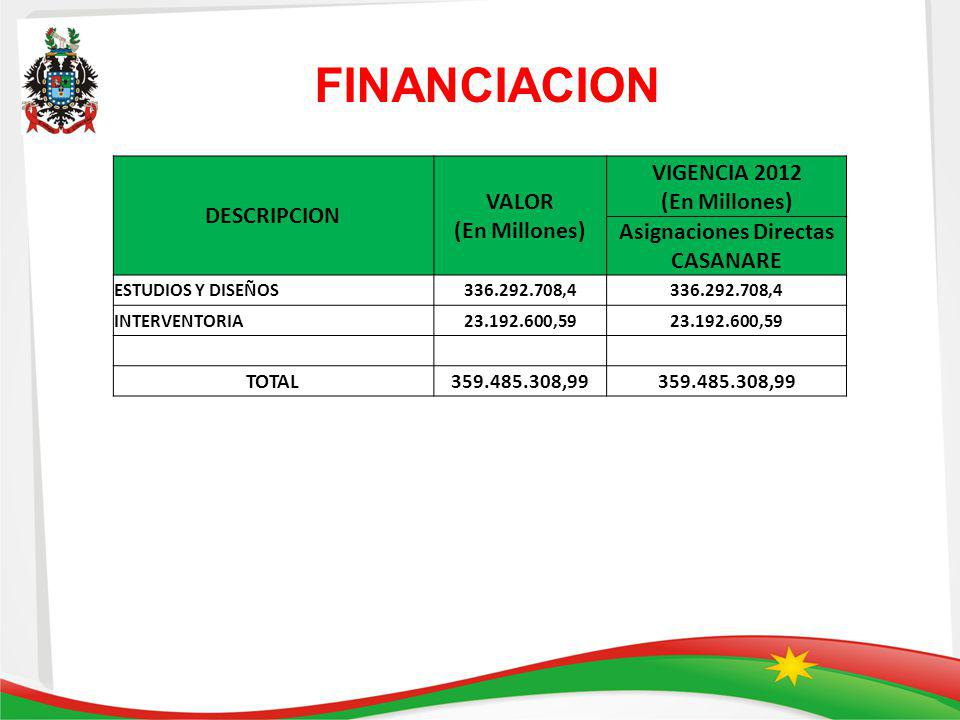 VIGENCIA 2012 (En Millones) Asignaciones Directas CASANARE