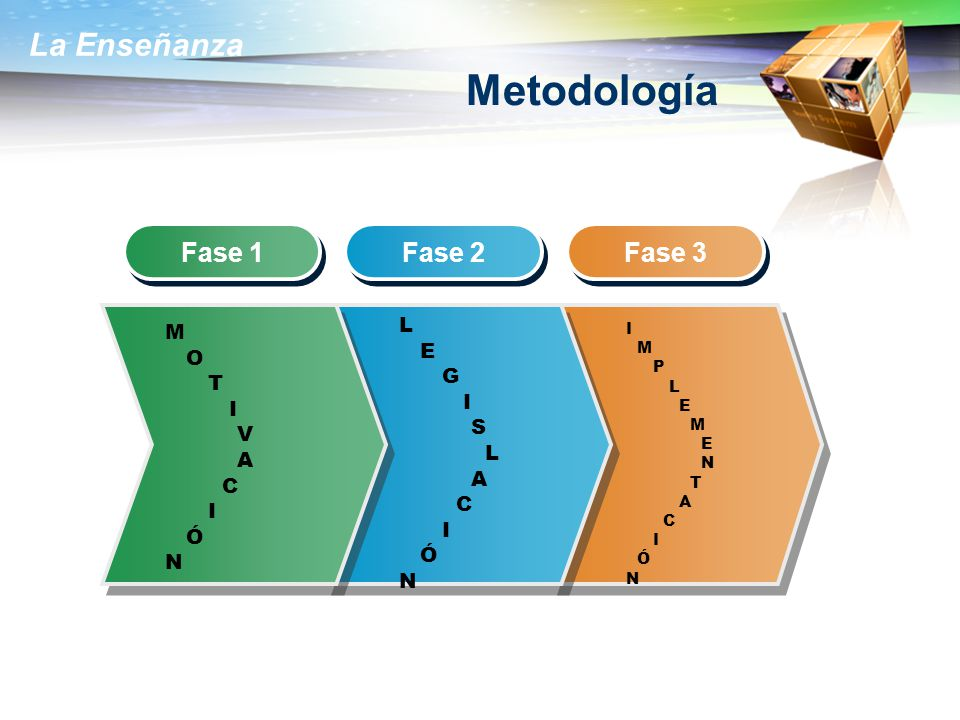Metodología Fase 1 Fase 2 Fase 3 L M E O G T I I S V A A C C Ó Ó N N I
