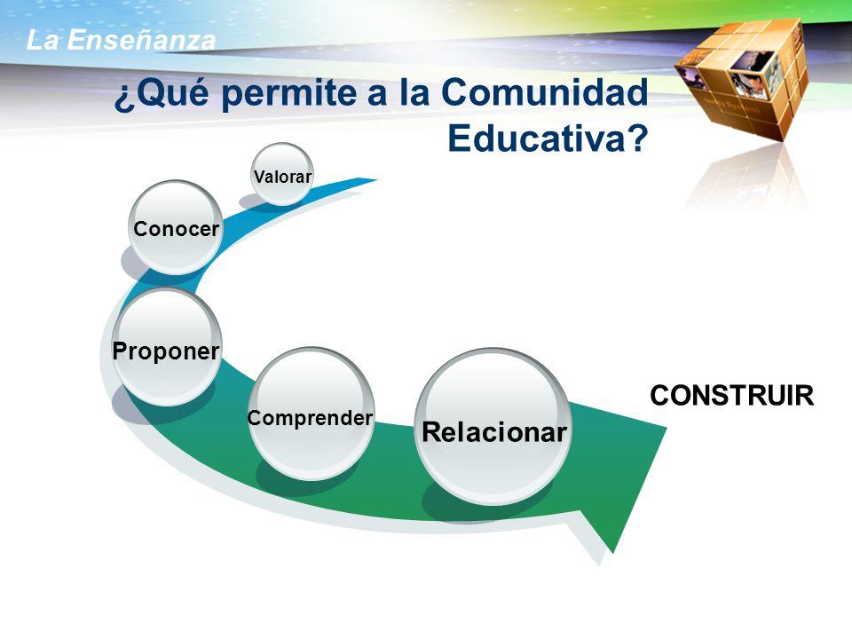 ¿Qué permite a la Comunidad Educativa