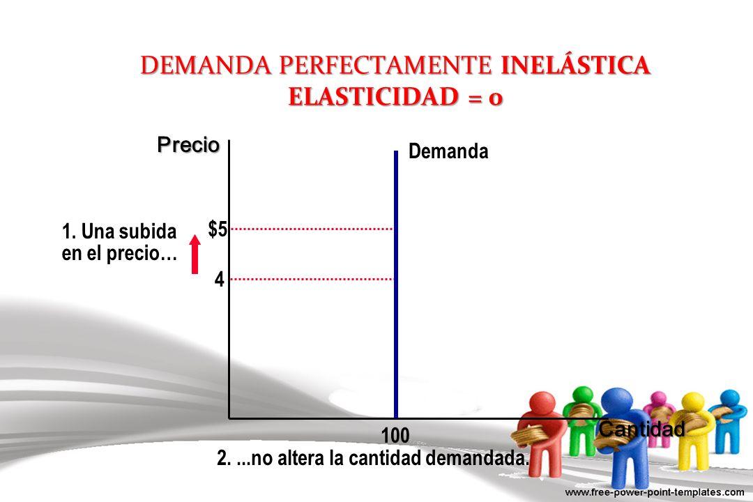DEMANDA PERFECTAMENTE INELÁSTICA ELASTICIDAD = 0