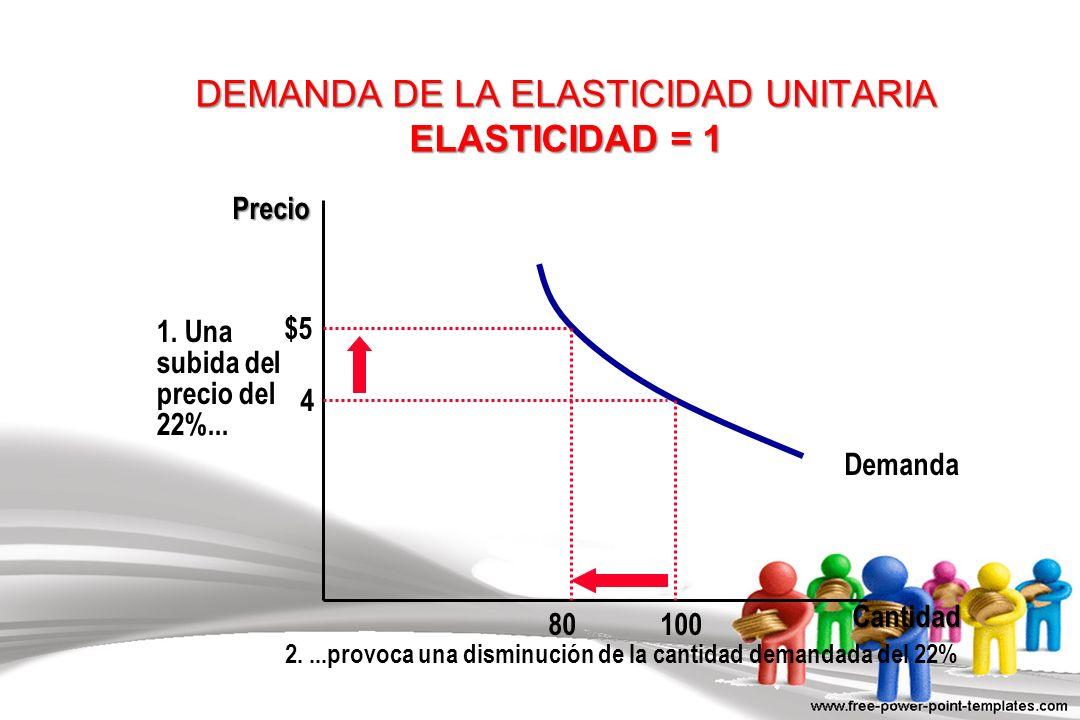 DEMANDA DE LA ELASTICIDAD UNITARIA ELASTICIDAD = 1