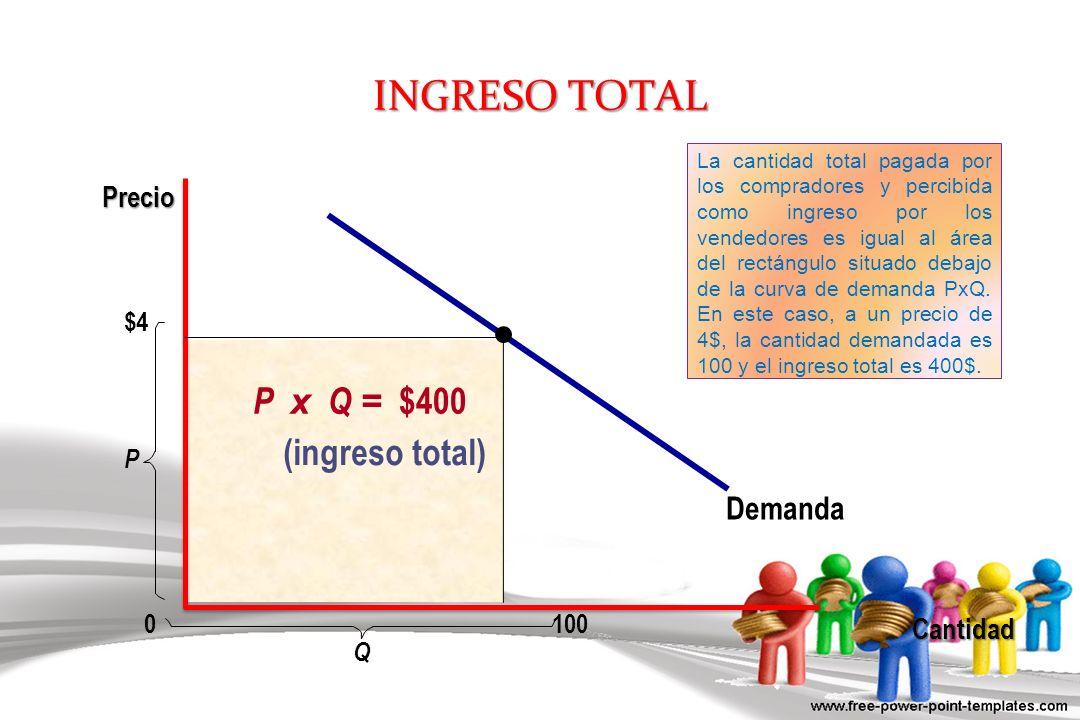 INGRESO TOTAL P x Q = $400 (ingreso total) Demanda Precio Cantidad $4