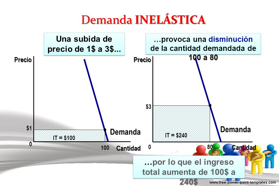 Demanda INELÁSTICA Una subida de precio de 1$ a 3$... Demanda Demanda