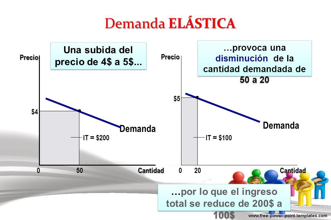 Demanda ELÁSTICA Una subida del precio de 4$ a 5$... Demanda Demanda