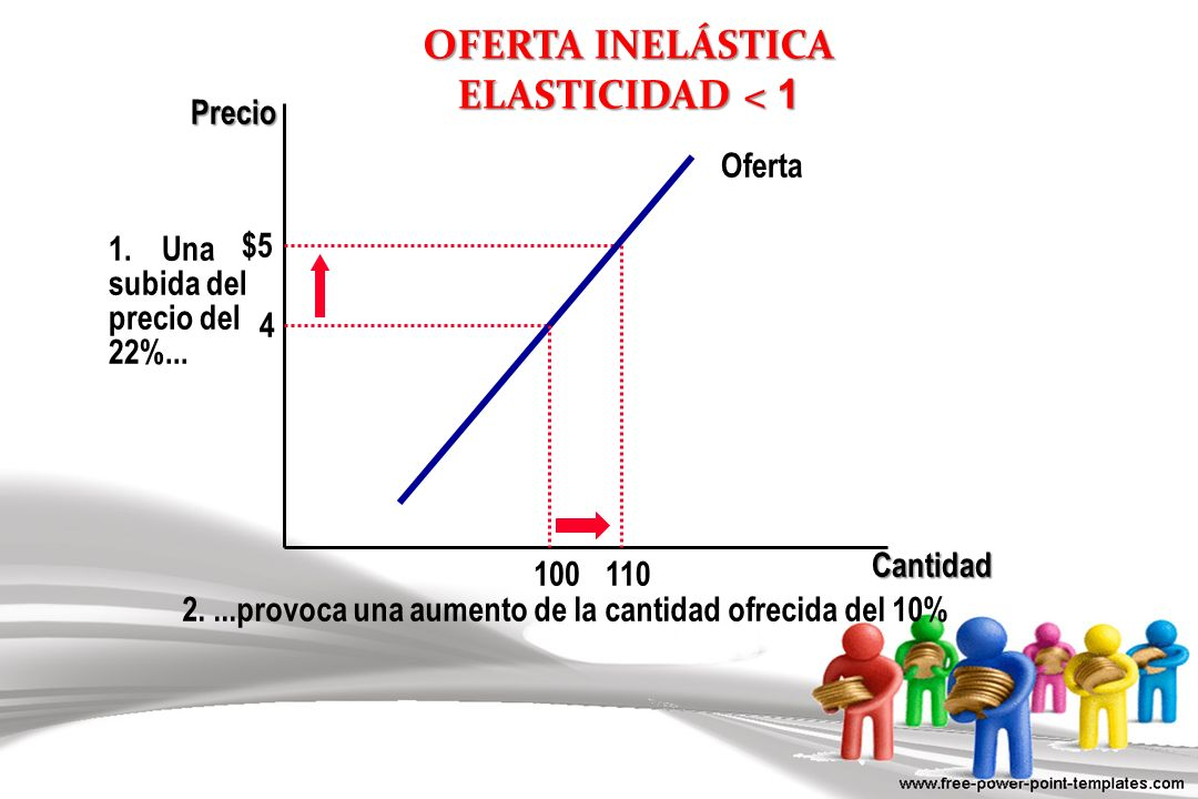 OFERTA INELÁSTICA ELASTICIDAD < 1