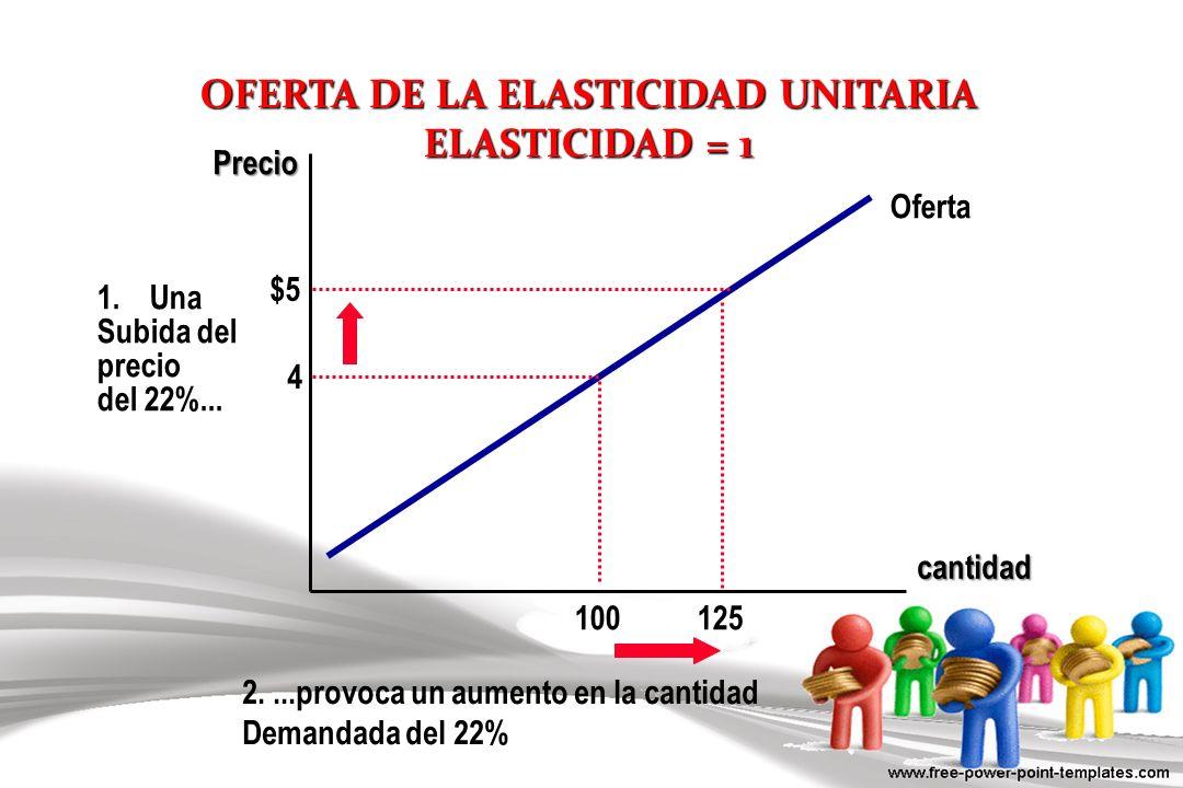 OFERTA DE LA ELASTICIDAD UNITARIA ELASTICIDAD = 1