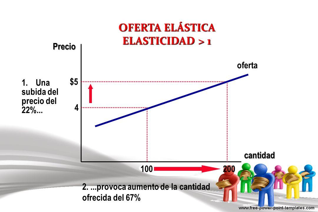 OFERTA ELÁSTICA ELASTICIDAD > 1