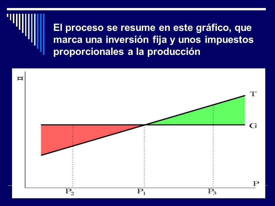 El proceso se resume en este gráfico, que marca una inversión fija y unos impuestos proporcionales a la producción
