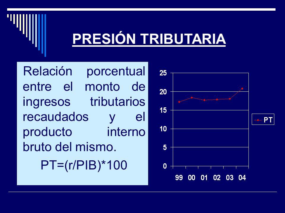PRESIÓN TRIBUTARIA Relación porcentual entre el monto de ingresos tributarios recaudados y el producto interno bruto del mismo.