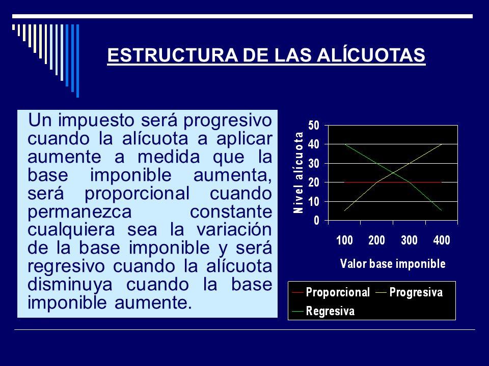 ESTRUCTURA DE LAS ALÍCUOTAS