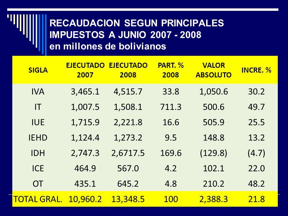 RECAUDACION SEGUN PRINCIPALES IMPUESTOS A JUNIO 2007 - 2008 en millones de bolivianos