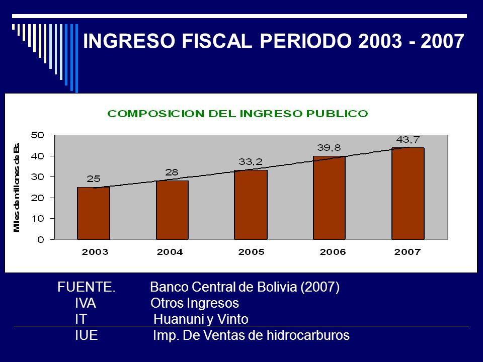 INGRESO FISCAL PERIODO 2003 - 2007