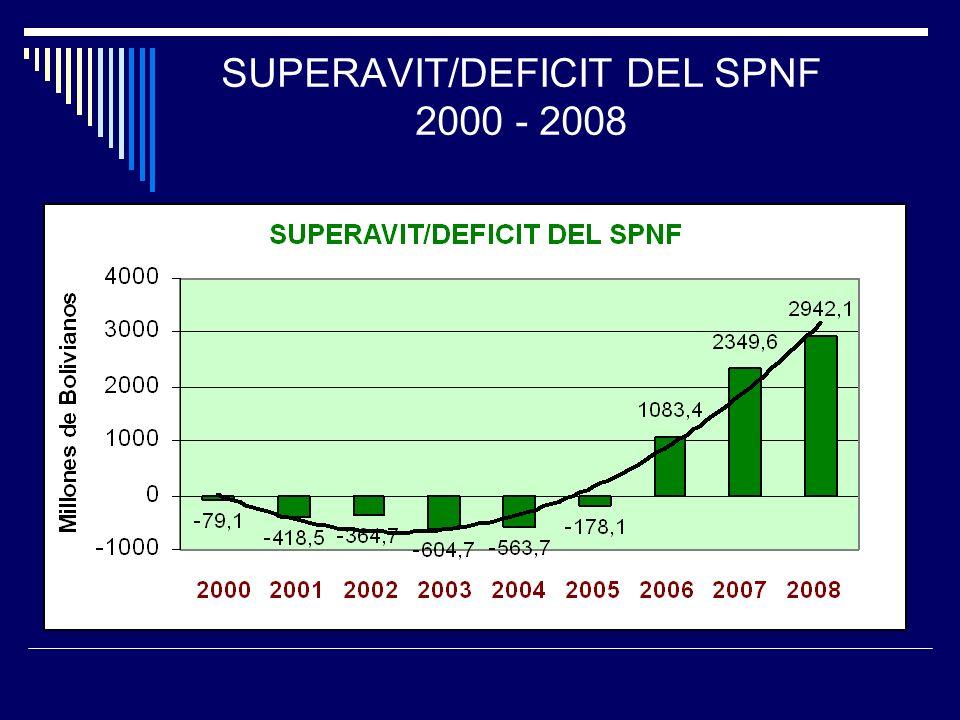 SUPERAVIT/DEFICIT DEL SPNF 2000 - 2008