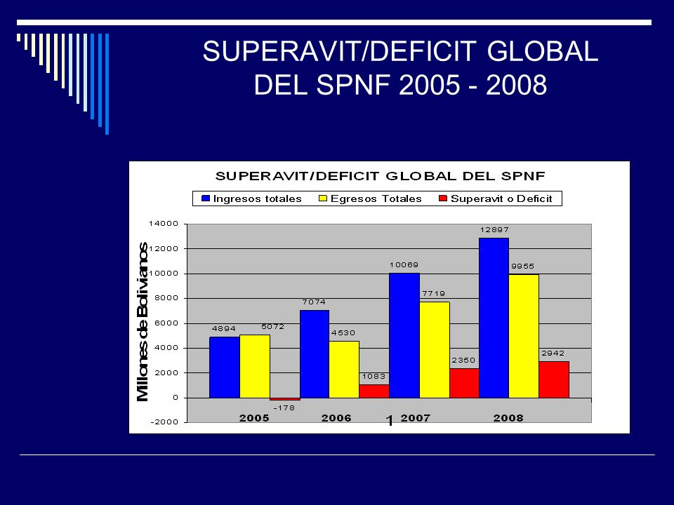 SUPERAVIT/DEFICIT GLOBAL DEL SPNF 2005 - 2008