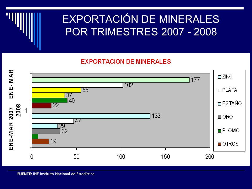 EXPORTACIÓN DE MINERALES POR TRIMESTRES 2007 - 2008