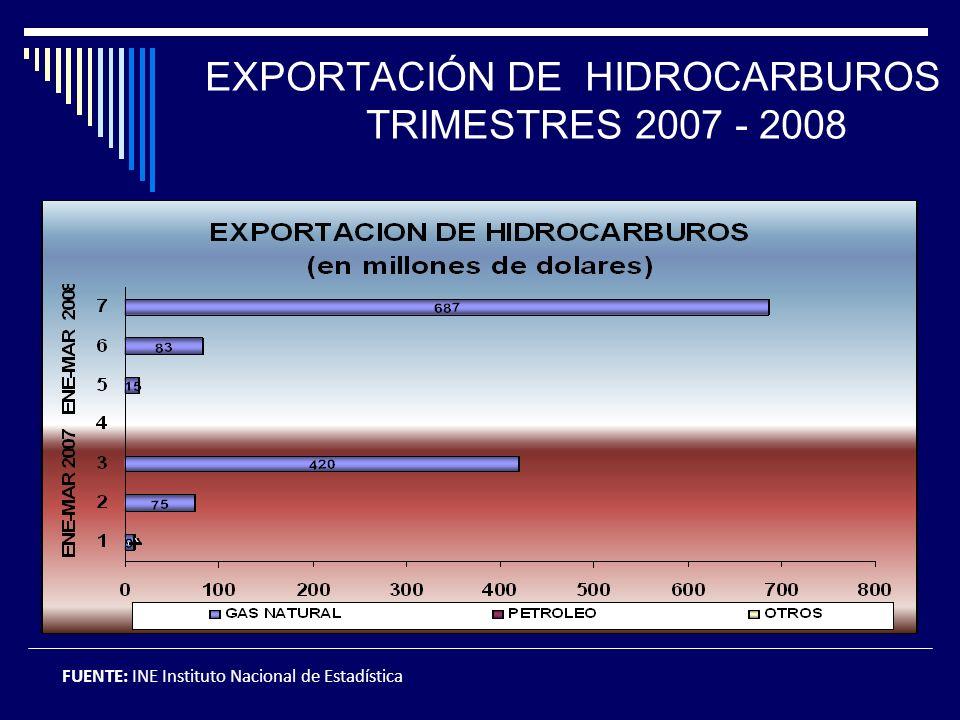 EXPORTACIÓN DE HIDROCARBUROS TRIMESTRES 2007 - 2008