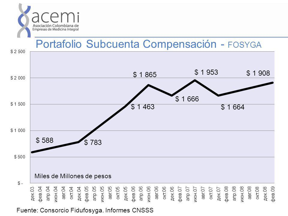 Portafolio Subcuenta Compensación - FOSYGA