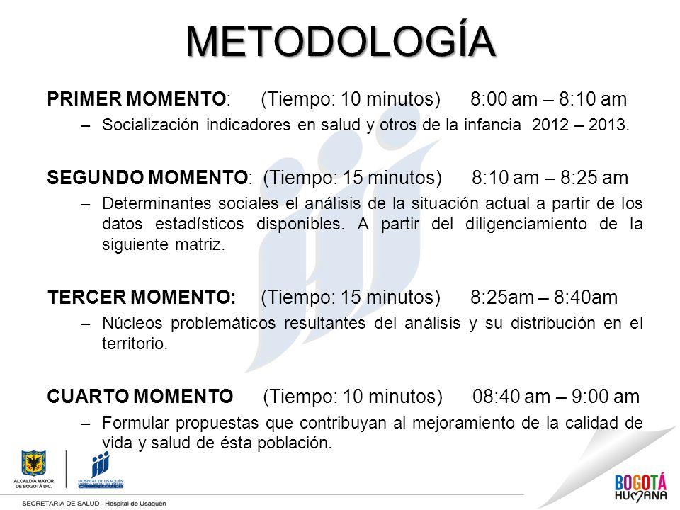 METODOLOGÍA PRIMER MOMENTO: (Tiempo: 10 minutos) 8:00 am – 8:10 am