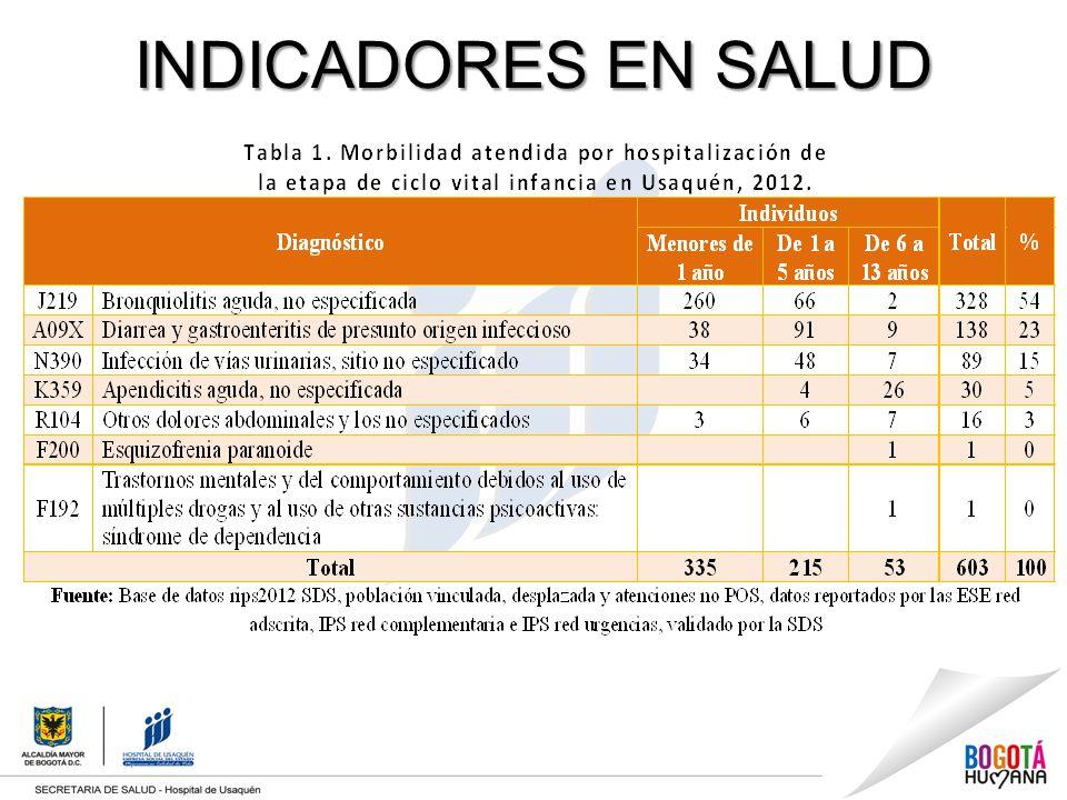 INDICADORES EN SALUD