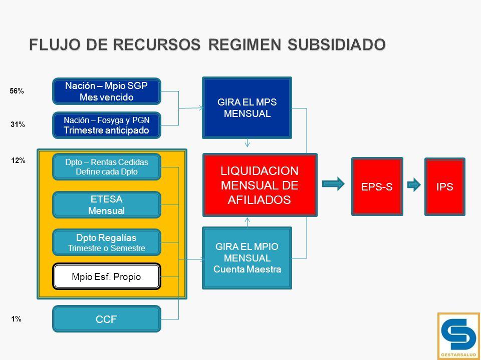 FLUJO DE RECURSOS REGIMEN SUBSIDIADO