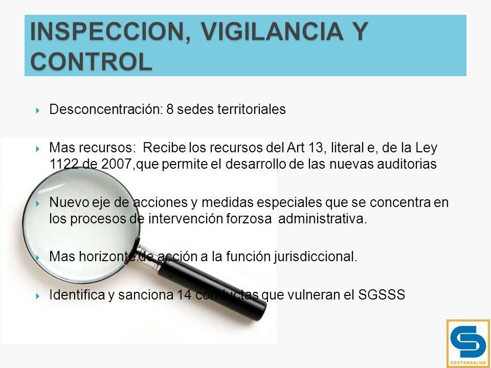 INSPECCION, VIGILANCIA Y CONTROL