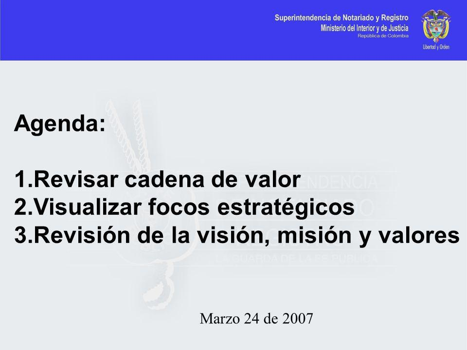 Revisar cadena de valor Visualizar focos estratégicos