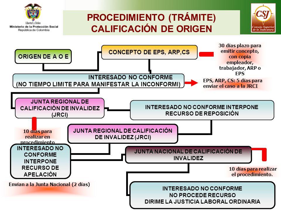 PROCEDIMIENTO (TRÁMITE) CALIFICACIÓN DE ORIGEN