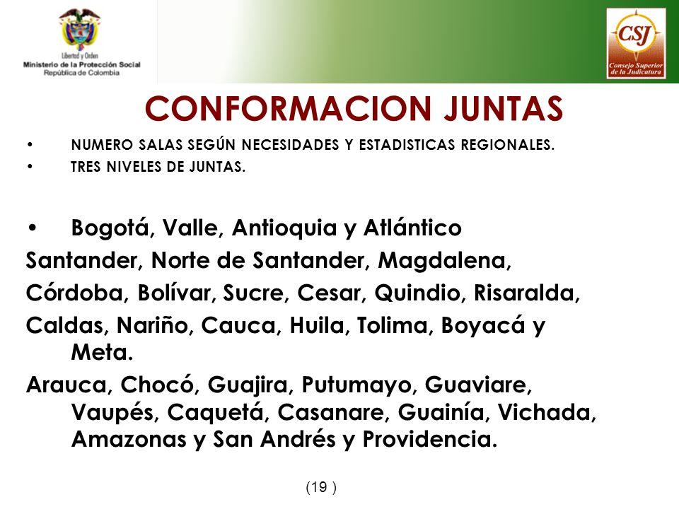 CONFORMACION JUNTAS Bogotá, Valle, Antioquia y Atlántico