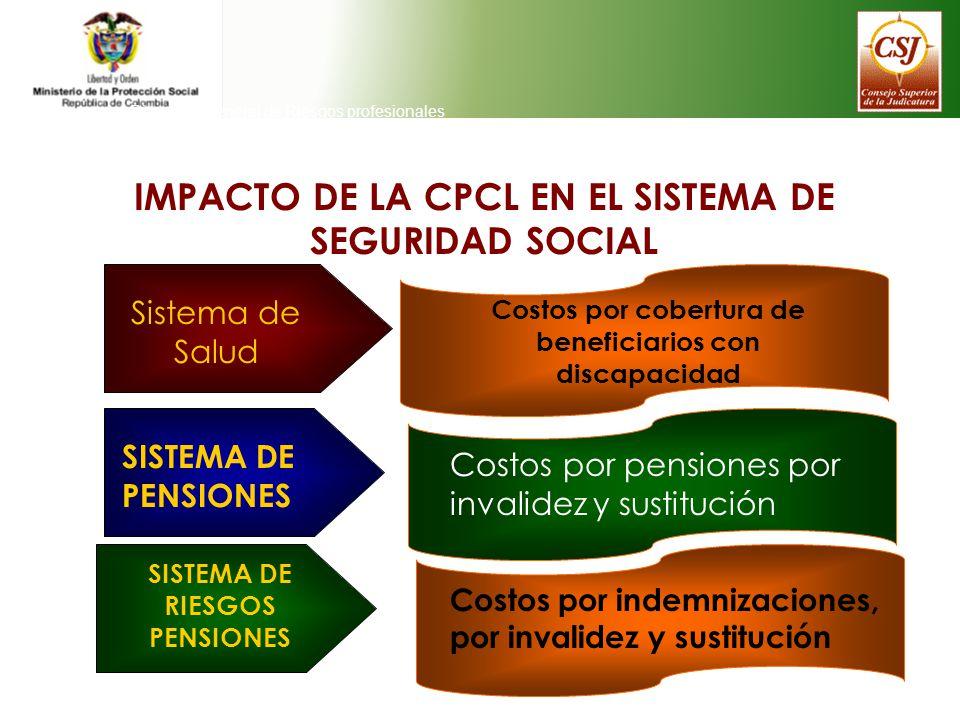IMPACTO DE LA CPCL EN EL SISTEMA DE SEGURIDAD SOCIAL