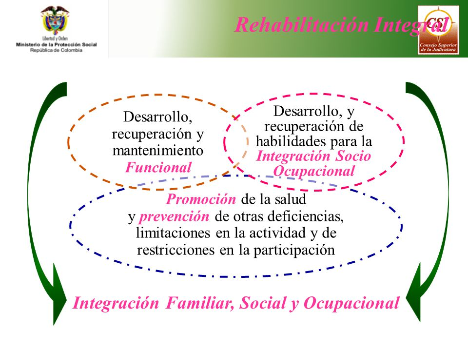 Integración Familiar, Social y Ocupacional