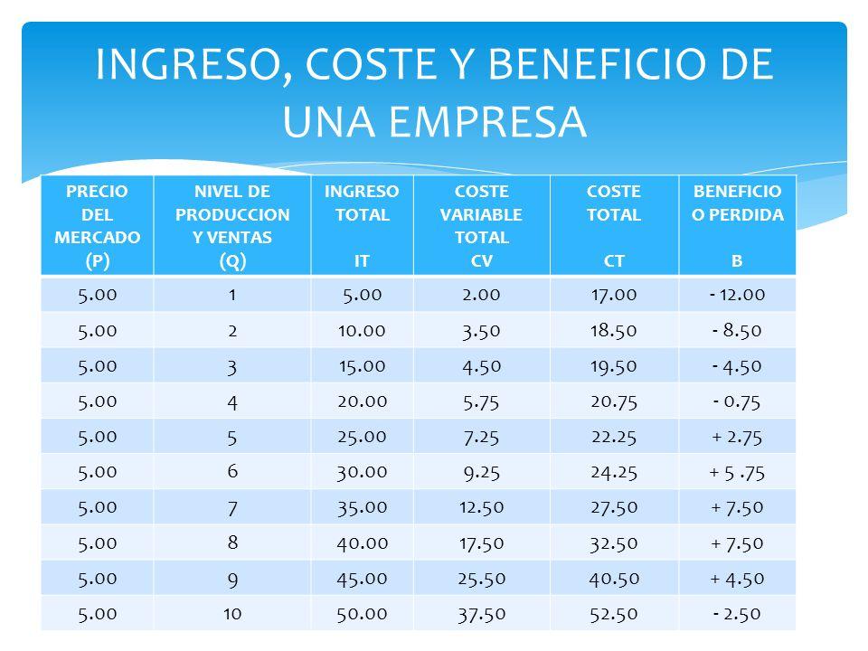 INGRESO, COSTE Y BENEFICIO DE UNA EMPRESA