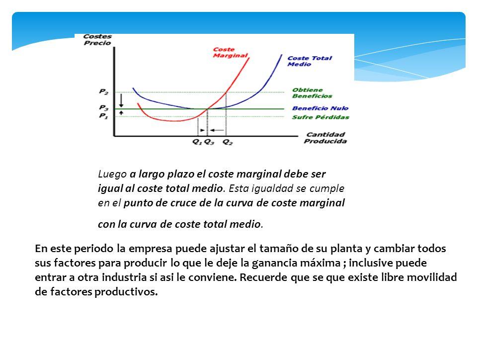 Luego a largo plazo el coste marginal debe ser igual al coste total medio. Esta igualdad se cumple en el punto de cruce de la curva de coste marginal con la curva de coste total medio.